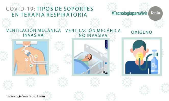 Fenin informa sobre la ventilación mecánica y el oxígeno, terapias vitales para tratar la insuficiencia respiratoria y el Síndrome de Distrés Respiratorio Agudo de los pacientes con COVID-19