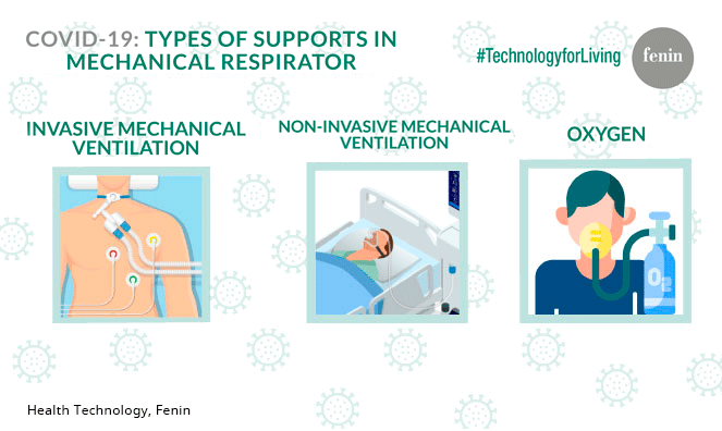 Fenin reports on mechanical ventilation and oxygen, vital therapies to treat respiratory failure and Acute Respiratory Distress Syndrome in patients with COVID-19